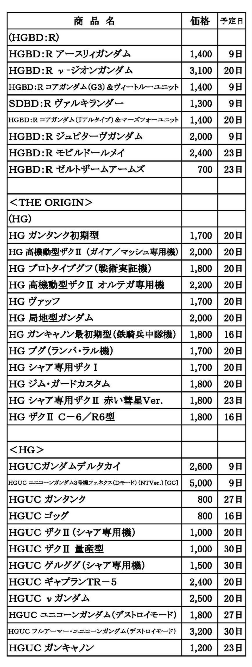 ガンプラ 再販 2020-01